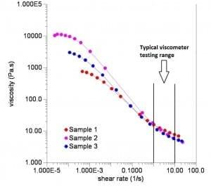 Viscometer range graph - Viscometer testing range