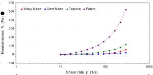 Starch gel rheology: Normal stress generation reveals long, stringy, slimy behaviour most pronounced in potato starch gel