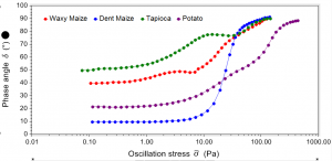 Starch gel rheology: Phase angle reveals extent (plateau value) and strength (yielding) of starch gel structures.