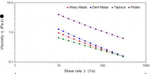 Starch gel rheology: Viscosity profiles demonstrate texture aspects beyond the yield stress.