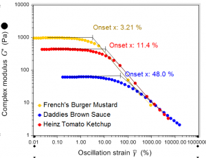 complex modulus and yield strain of condiments