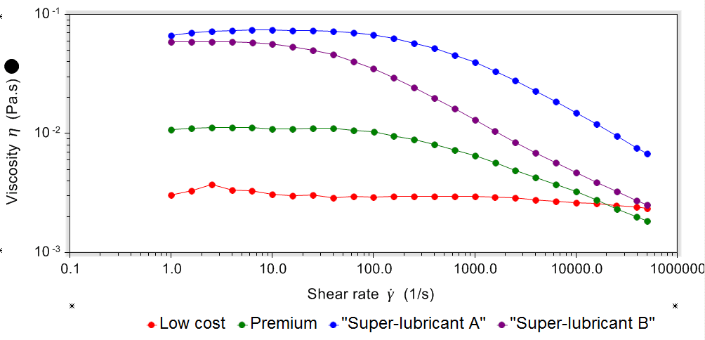 Eye drop rheology: Viscosity profiles of low cost premium and super-lubricant eye drops