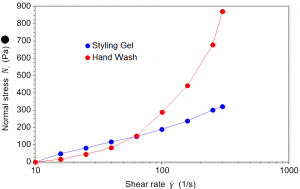 Significant normal stress growth in the hand wash sample suggests it may prove problematic in high shear processing situations.