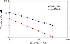 Intense shear thinning and low viscosity suggests the hand will prove easy to pump.