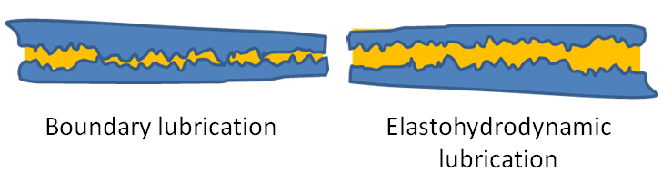 Lubrication regimes depend on the separation of surfaces.
