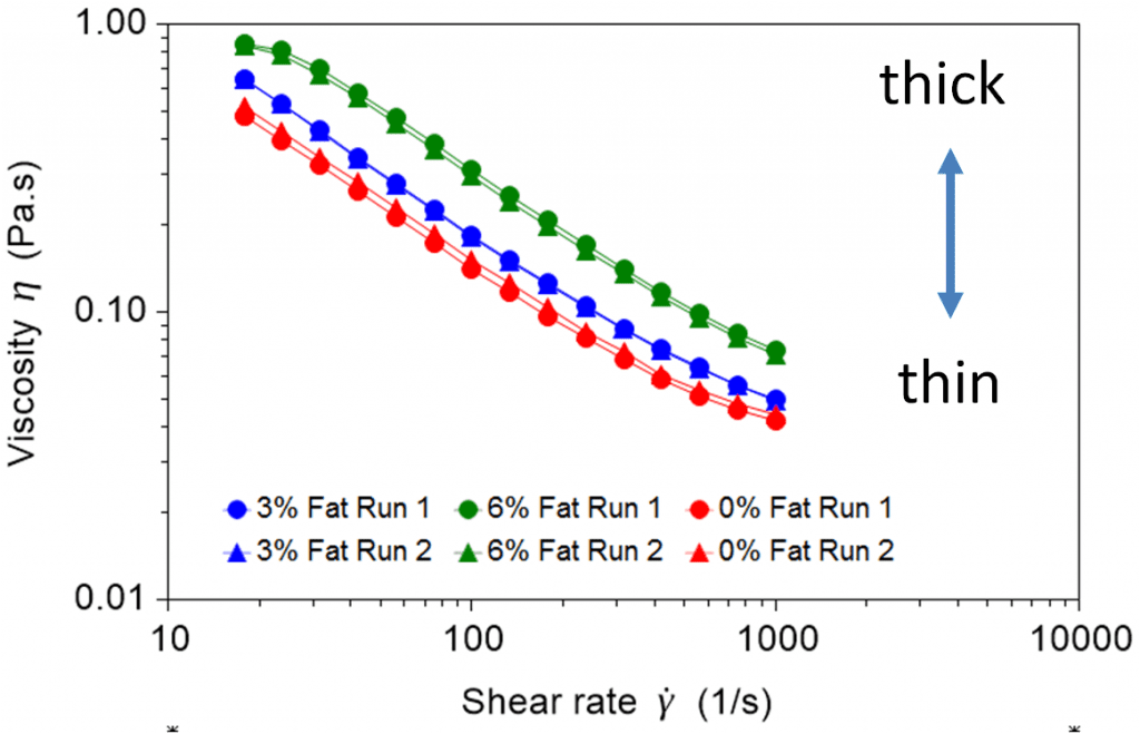 Viscosity profiles of yoghurts with annotations