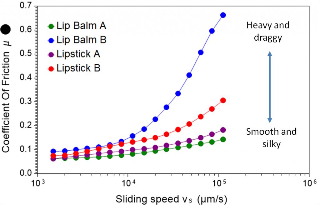 lip balm and lipstick tribology