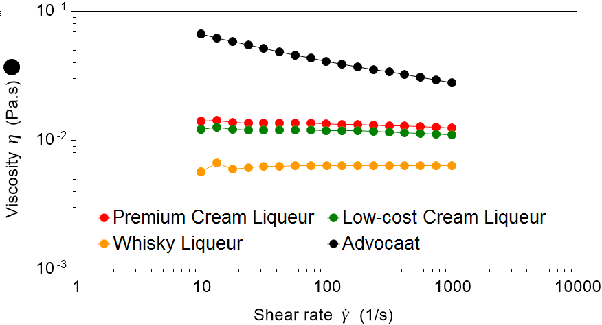The wide viscosity range of liqueurs tested is clearly seen across a range of shear conditions.