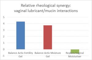 Vaginal gel rheological synergy