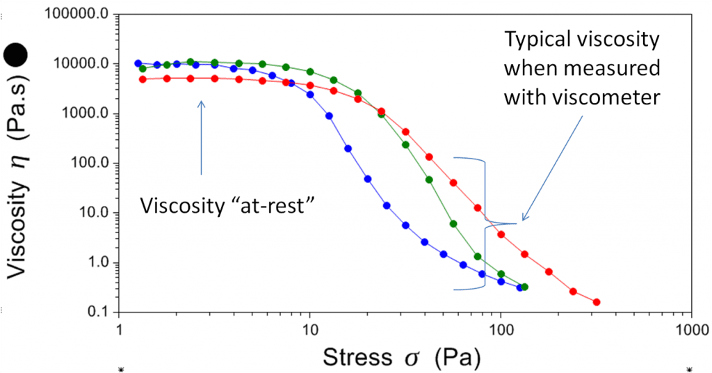 Viscosity testing, a viscosity shear stress sweep clearly showing zero shear viscosity plateaus.