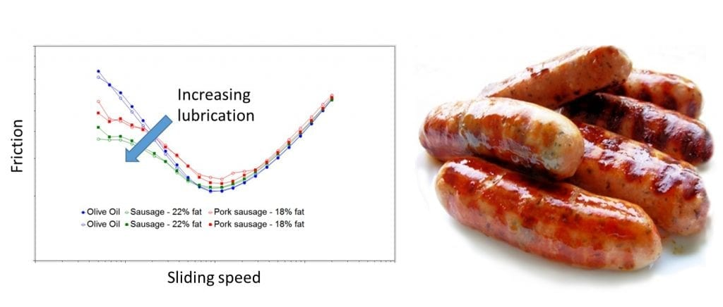 Tribology measurements of meats