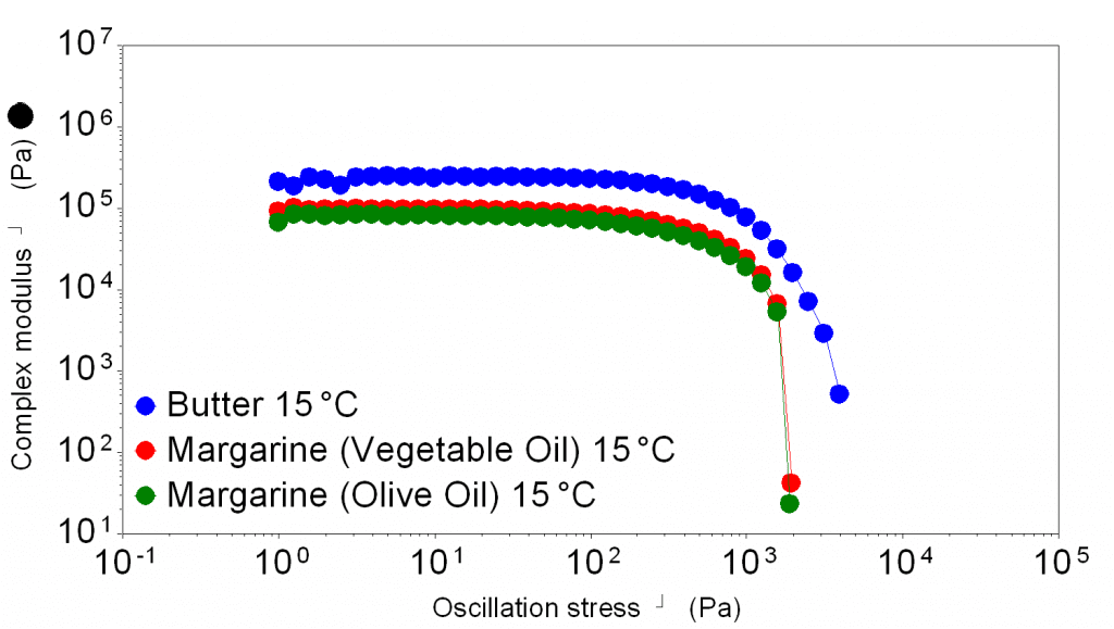 Oscillation stress sweep of butter, vegetable oil margarine and olive oil margarine at 15 degrees, butter is has the highest complex modulus plateau and yield stress, the other margarines are only a little lower. Vegetable oil margarine is slightly more difficult to spread.