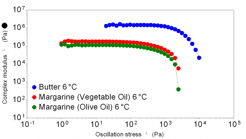 Oscillation stress sweep of butter, vegetable oil margarine and olive oil margarine at 6 degrees, butter is has the highest complex modulus plateau and yield stress, the other margarines are much lower by a factor of about 10 times. Vegetable oil margarine is slightly more difficult to spread.