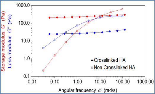 Oscillation frequency sweeps on crosslinked and non-crosslinked hyaluronic acid formulations.
