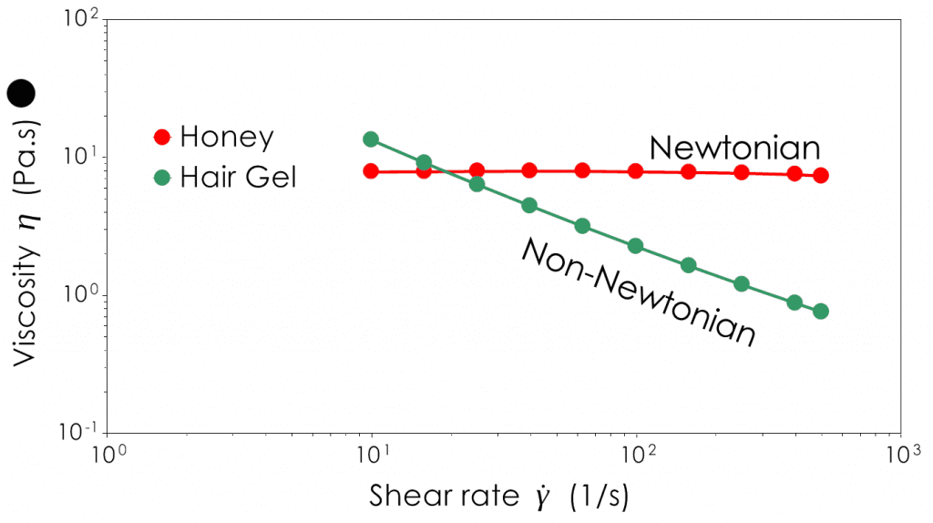 Whether a material is Newtonian or Non-Newtonian can have a vital impact on how best to process it. In this graphic we can see a Newtonian material (honey) having a flat line viscosity across a range of shear rates. Hair gel is non-Newtonian and trends downwards as shear rate is increased, a hall mark behaviour of shear thining.