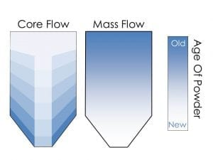 Mass flow the first powder in is the first powder out, in core flow the first powder in is the last powder out.