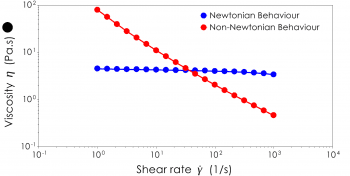 A viscosity flow curve comparing Newtonian and non-Newtonian behaviour
