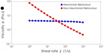 A viscosity flow curve comparing Newtonian and non-Newtonian behaviour
