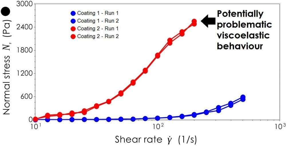 Coating 2 displays a more rapid growth in normal stress than when compared to coating 1..