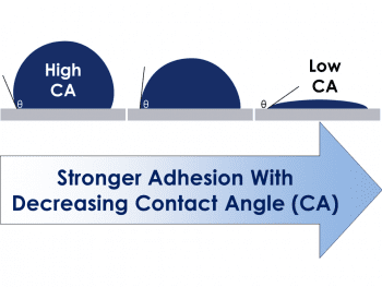 Contact angle gives an idea of the interfacial forces acting between a liquid, solid and gas. For the dip coating process, it helps understand the forces that enable a fluid coating to adhere to a substrate.