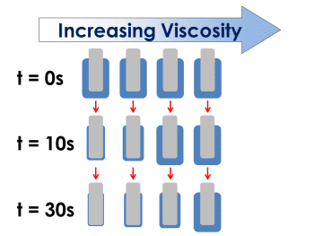 Viscosity influences how quickly material flows due to the effects of gravity. In this example an object coated in a higher viscosity coating on the right, resists sloughing off than the object coated with a lower viscosity towards the left. After 30 seconds, the object on the right has a thicker coat.