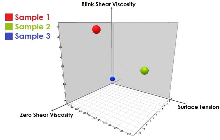 3D Plot showing blink shear viscosity, zero shear viscosity and surface tension
