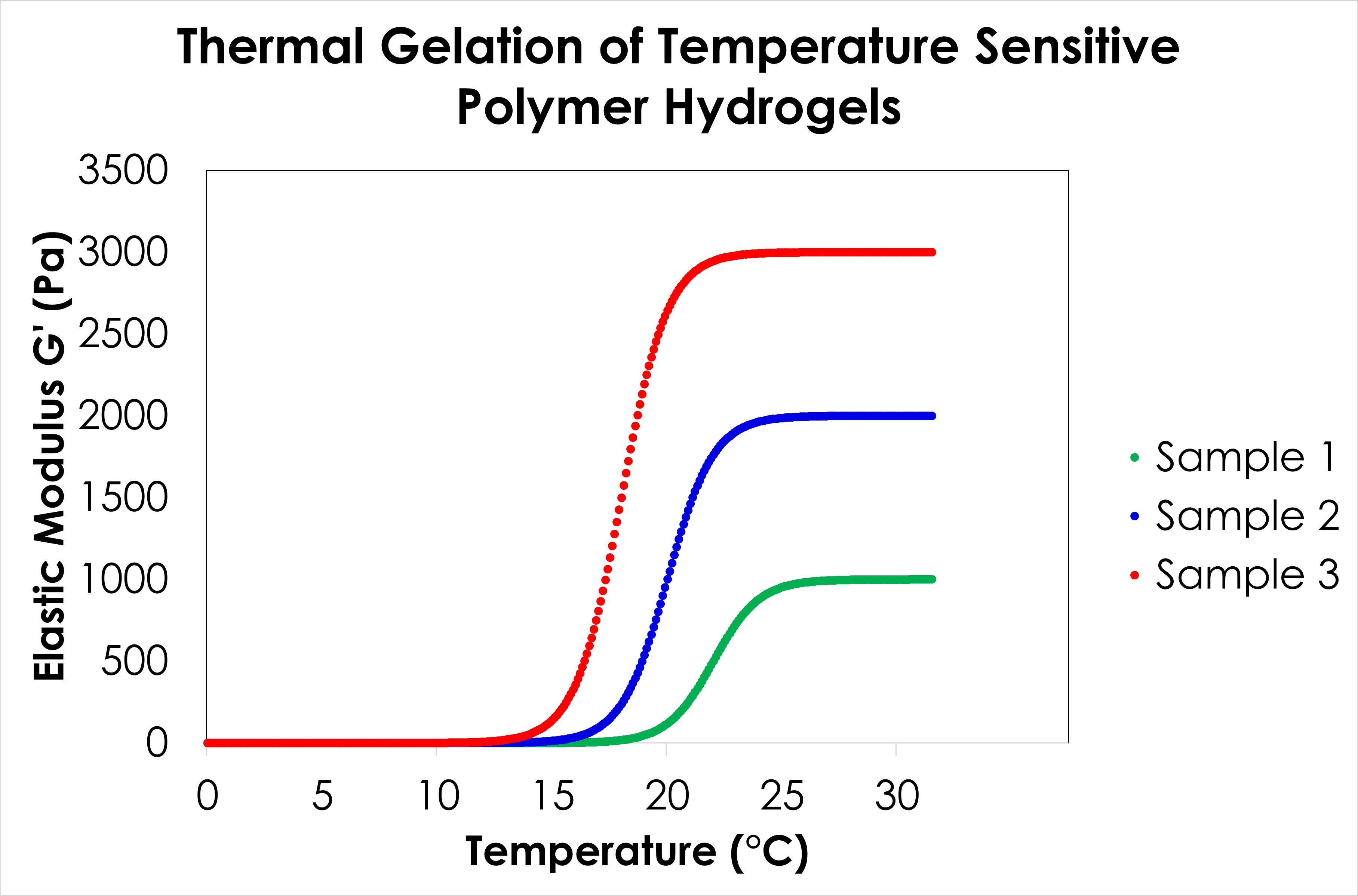 For illustrative purposes only. Temperature Sensitive Polymer Hydrogels
