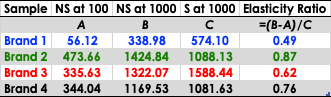 A table with 5 columns; Sample, (A) Normal Stress at 100s-1, (B) Normal Stress at 1000s-1, (C) Stress at 1000s-1 and elasticity ratio ((B-A)/C)Brand 1 has values of 56.12, 338.98, 574.1 and 0.49.Brand 2 has values of 473.66, 1424.84, 1088.13 and 0.87.Brand 3 has values of 335.63, 1322.07, 1588.44 and 0.62.Brand 4 has values of 344.04, 1169.53, 1081.63 and 0.76.