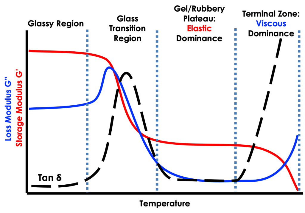 An idealised dynamic mechanical analysis (DMA) plot of storage modulus, loss modulus and tan delta showing the glass region, glass transition region, rubbery plateau and terminal zone as a function of increasing temperature.