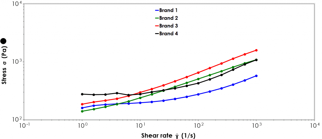 A plot of shear stress (y-axis) against shear rate (x-axis). All toothpastes show shear thinning behaviour.
